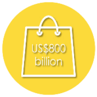 TOTAL AFRICAN RETAIL MARKET SIZE IS NOW WELL OVER US$800 BILLION